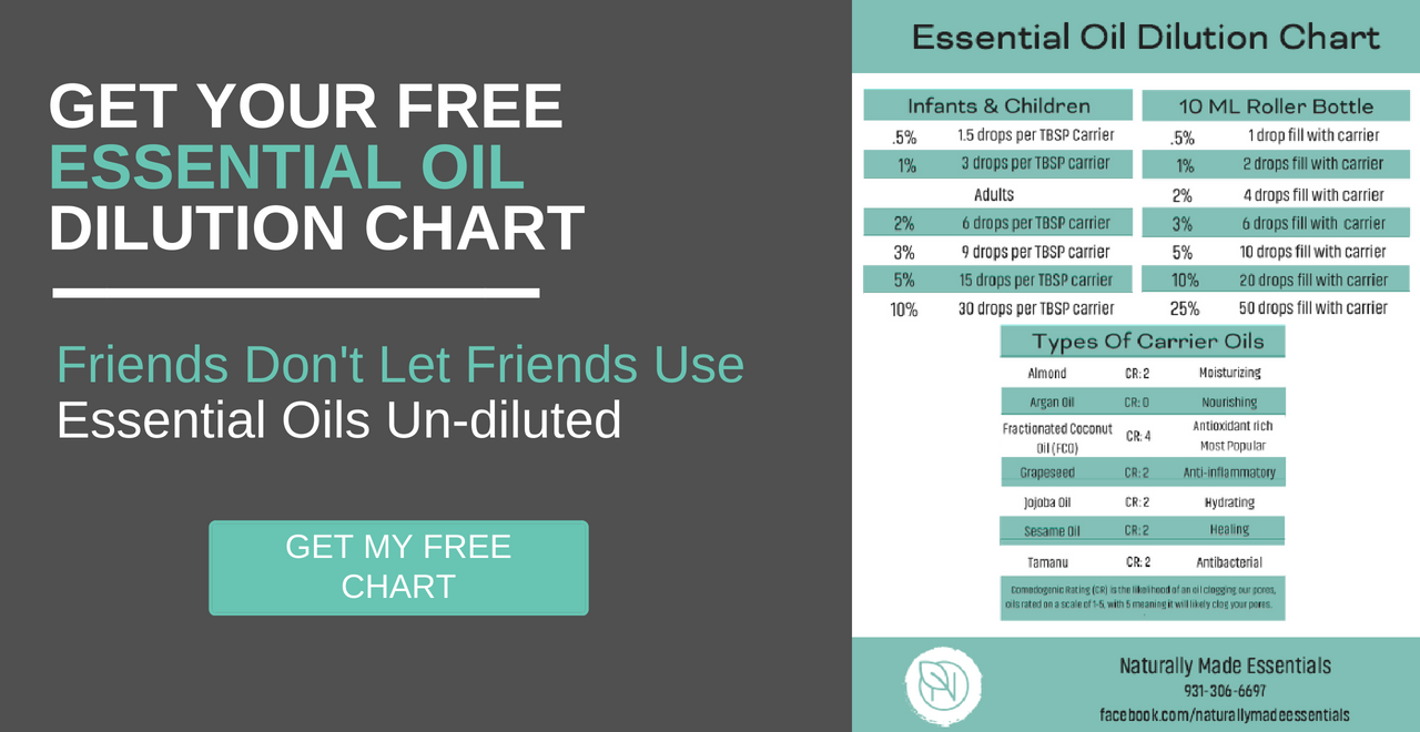 Free dilution chart
